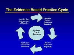 Chiropractor Riverton Perth - EvidenceBasedPracticeProcess
